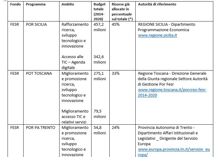 Tutti i fondi europei per il digitale: la tabella ...