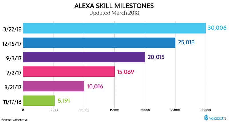 https://46ba123xc93a357lc11tqhds-wpengine.netdna-ssl.com/wp-content/uploads/2018/03/alexa-skill-milestones-march-2018-01.png