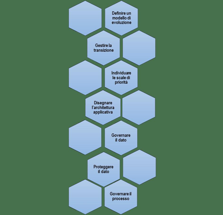14f7b12d1d81 Governare il dato significa quindi avere a disposizione un'architettura dei  processi che abilita la scalata delle piramidi della figura qui sopra ed in  ...