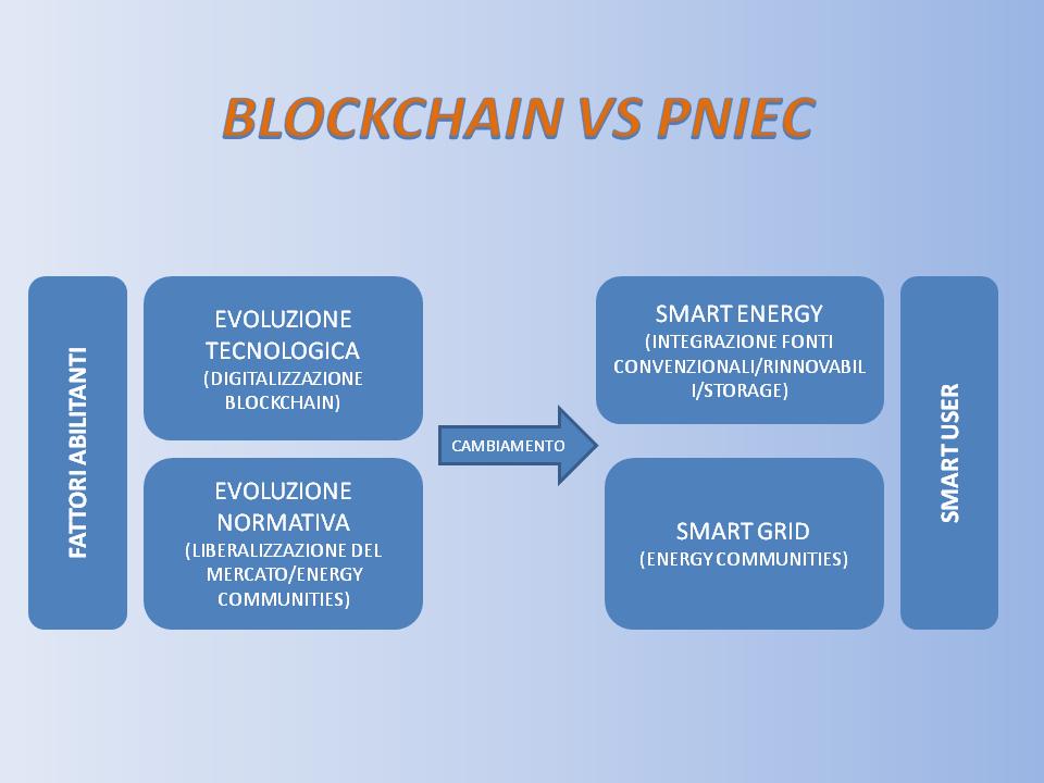 Imm.3 Blockchain vs PNIEC.png