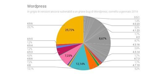 I siti dei Comuni italiani sono sicuri? Un'inchiesta