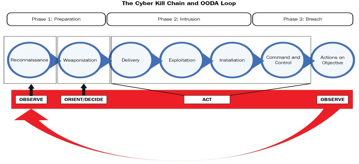 Risultati immagini per kill chain