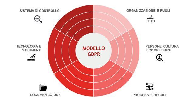 Modello GDPR